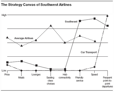 southwest airlines strategic planning initiatives essay Southwest airlines strategic analysis this case study southwest airlines strategic analysis and other 63,000+ term papers, college essay examples and free essays are available now on reviewessayscom.
