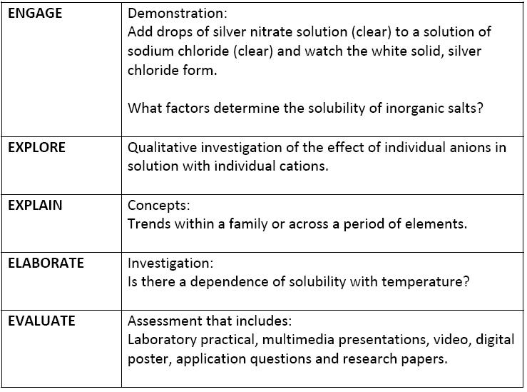 Research Paper Lesson Plan Objectives