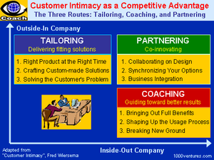what is customer and supplier intimacy Customer intimacy and other value disciplines menu suggested topics subscribe hi, guest sign in register items added to cart customer intimacy.