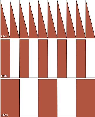 Repeating LFO modulation pattern