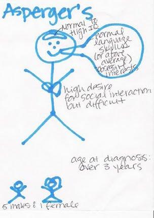 aspergers disorder essay