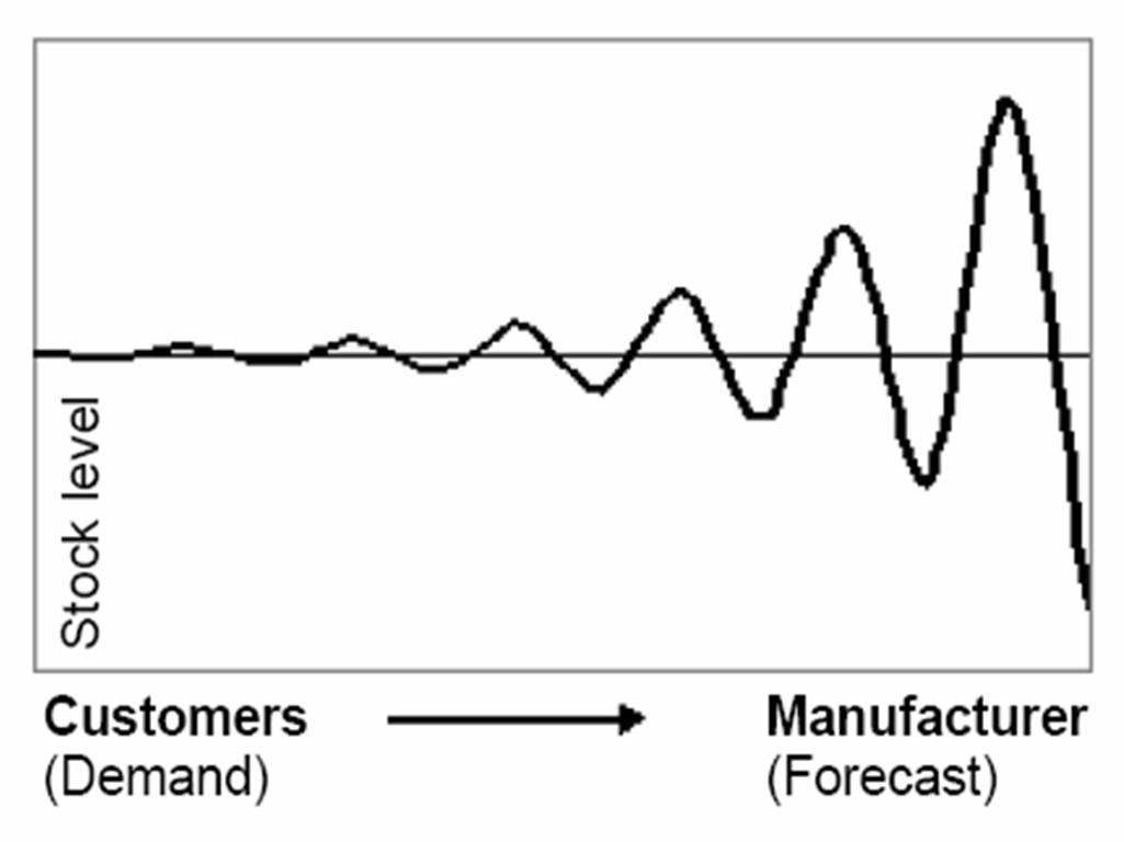 bullwhip effect in supply chain Big shifts in demand are the bugaboo of any supply chain all players do their best to avoid gluts and shortages in inventory, and companies higher up the chain are particularly wary of the sting that comes from the bullwhip effect: the amplified impact of a big increase or falloff in orders as it .