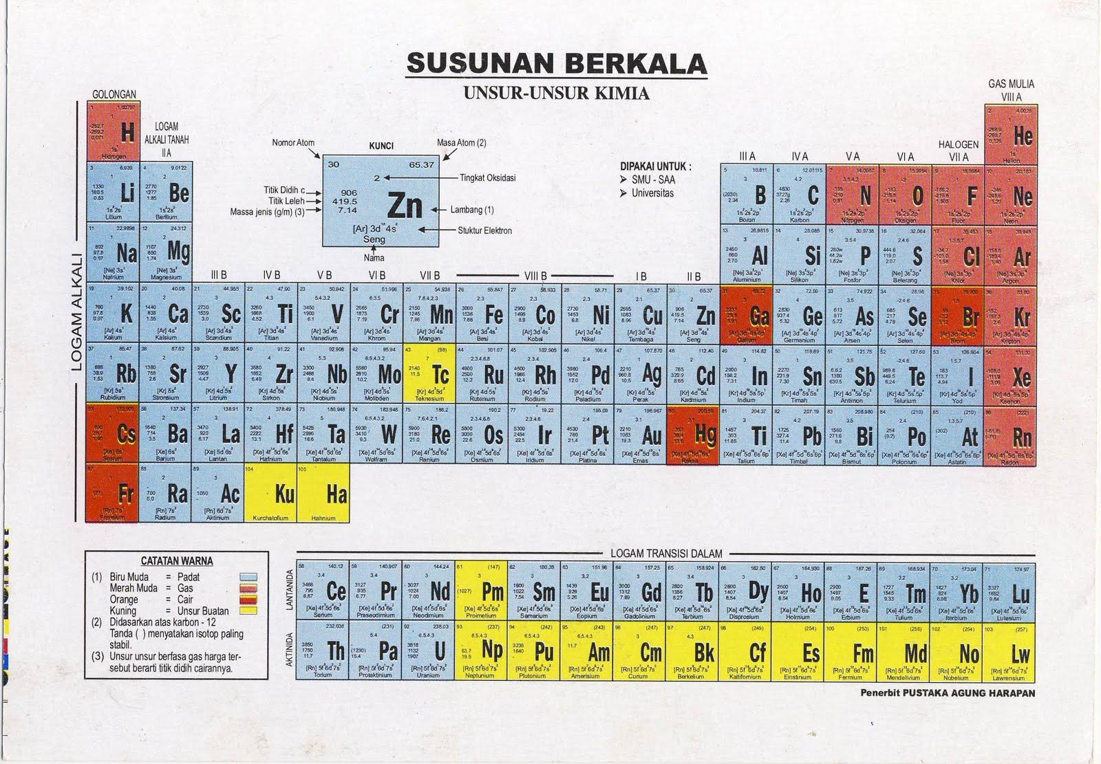 Tabel periodik urtaz Choice Image