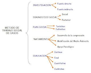 Segunda unidad 2 1 proceso metodol gico del m todo de - Casos practicos trabajo social ...