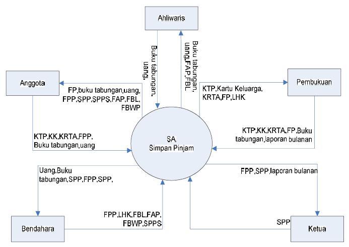 Zhiimons zhi sistem informasi akuntansi koperasi abri diagram konteks digunakan untuk menggambarkan sistem pengolahan data secara umum diagram konteks ini dirancang dengan memperhatikan masukan yang dibutuhkan ccuart Choice Image