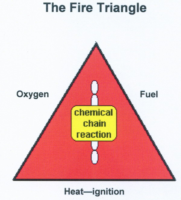 fire tetrahedron how to break