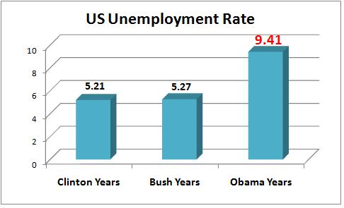 GW Bush unemployment rate