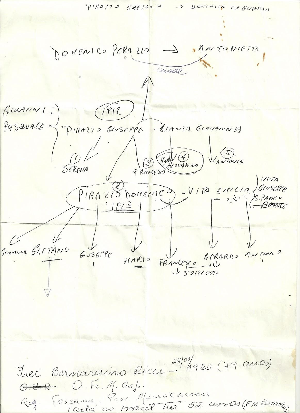 família perazzo Árvore genealógica dos perazzo na itália