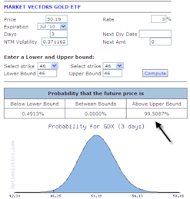 Probability calculator options trading