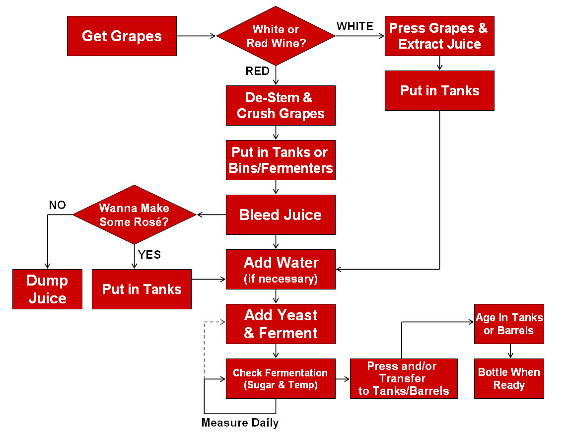 Sugar process flow chart choice image free any chart examples urban grapes of wrath handy flow chart this flowchart summarizes the winemaking process for grapes with buycottarizona Gallery