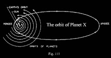 Orbit of Nibiru