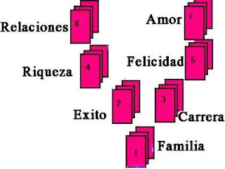 tirada de cartas españolas gratis aprender tiradas cartas españolas