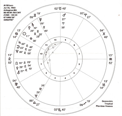 The Blind Owl Blues Blog Alan Blind Owl Wilson Astrology Charts