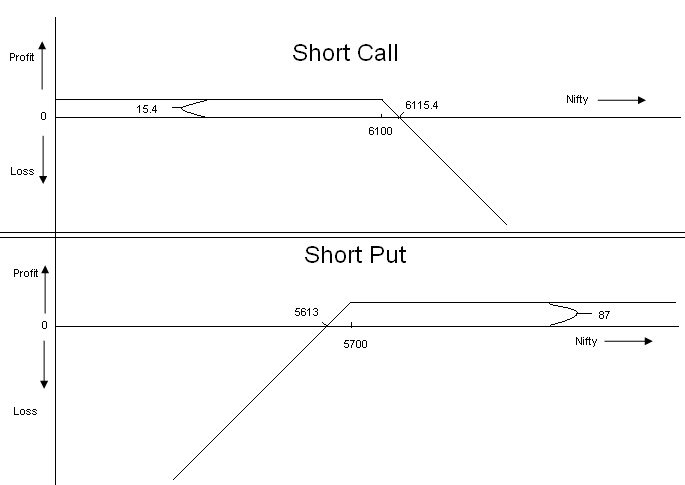 Replicate binary option with puts and calls