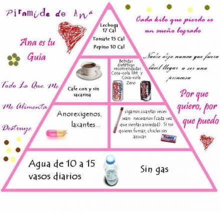 Piramide Ana