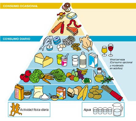 Pir mide aliment ria - Piramides de alimentos saludables ...