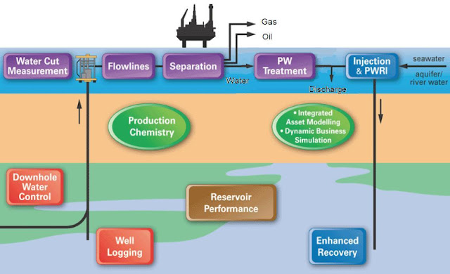 Oil And Gas Production System On Offshore Platform