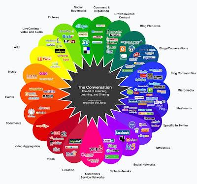 Sosyal medya spectrumu