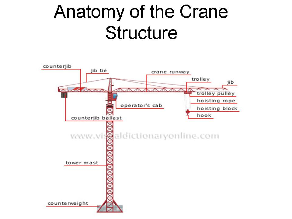 Tower Crane Parts Name : Technological design tower crane slide show