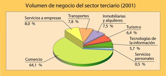 serveis sector terciario: