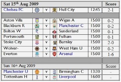 Premiership-fixture-results-2009-2010