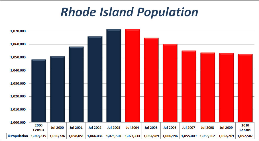 Rhode Island Colony Facts. demographics rhode island