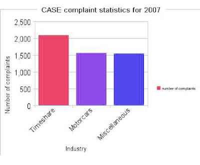 Timeshare complaints with CASE