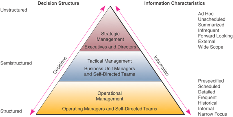 the role of mis and dss in managers decision making process essay Understanding the dynamics of decision-making and choice:  the following example illustrates the role of attributes in the decision-process put.