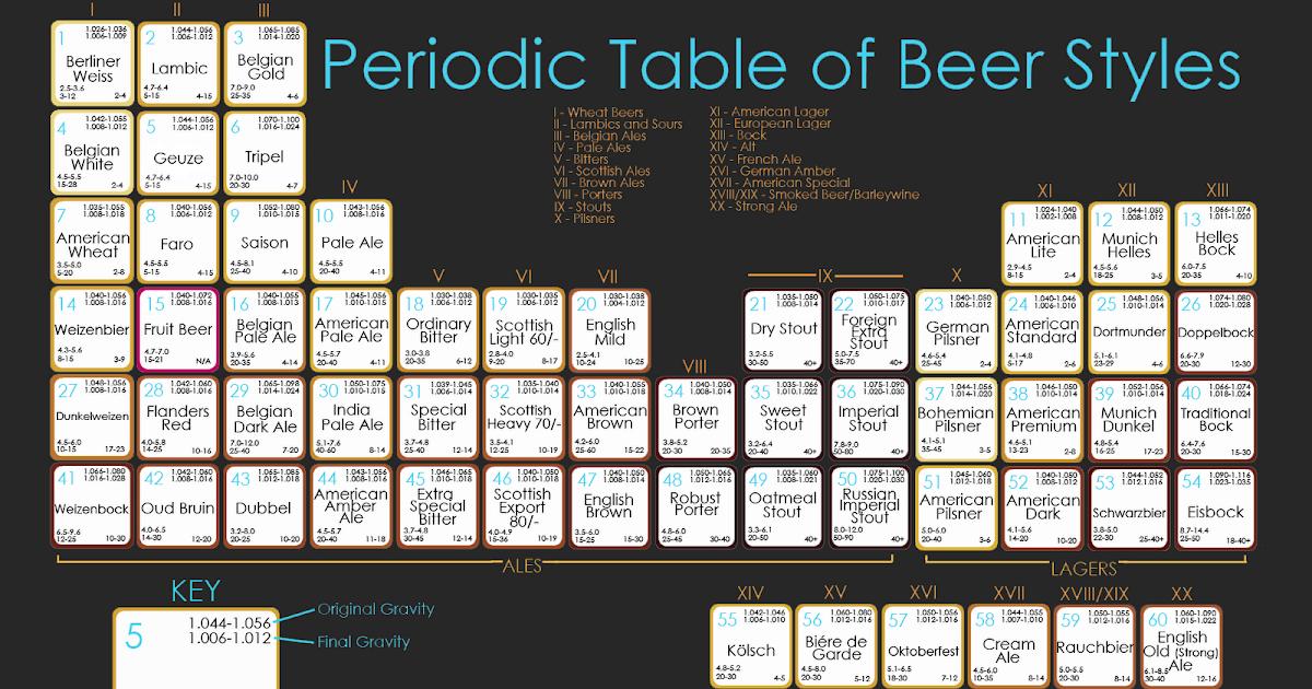Wynken, Blynken, and Nod: Beeriodic Table