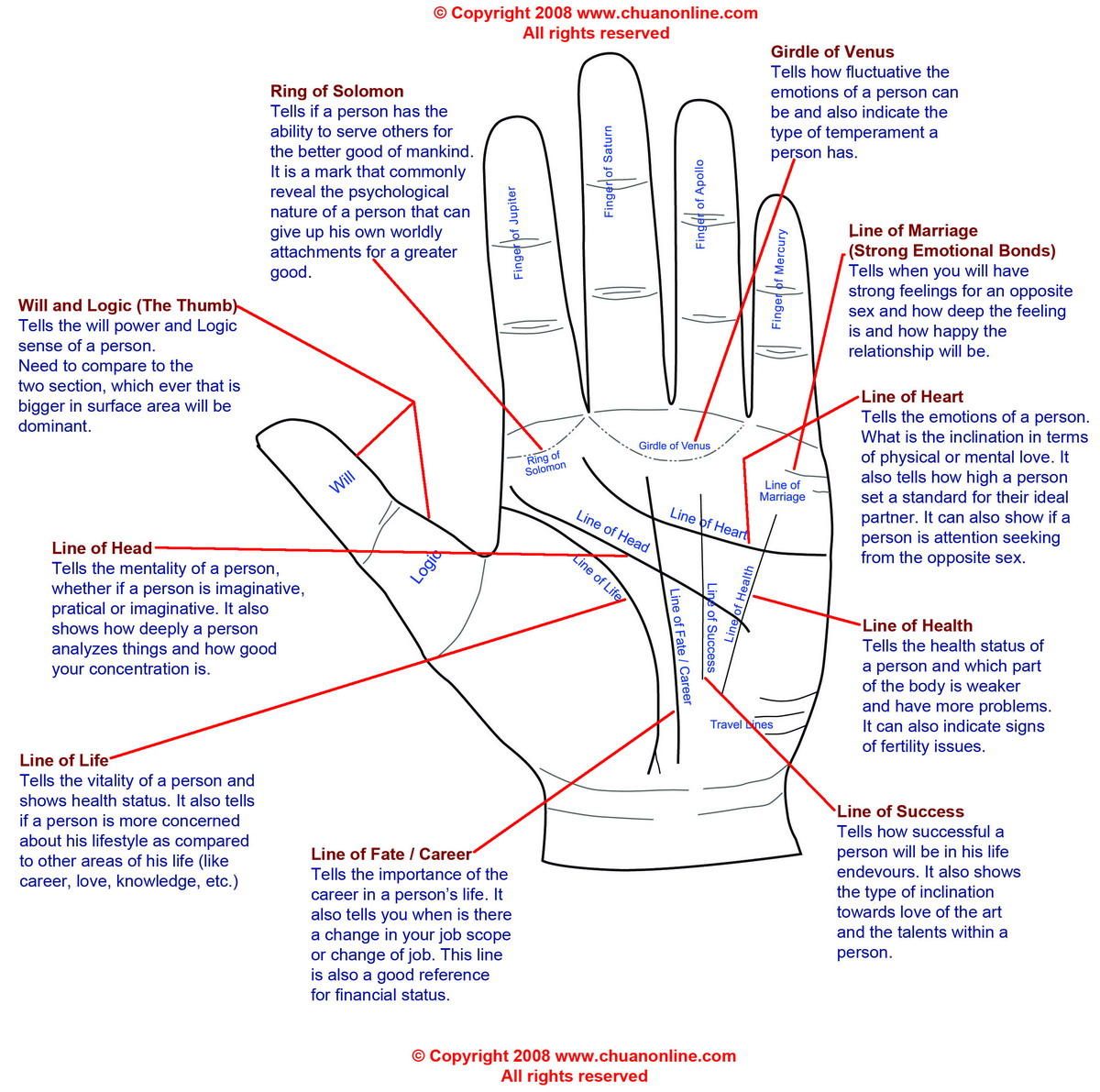 PALM HISTORY IN INDIA: palm reading diagram illustrated