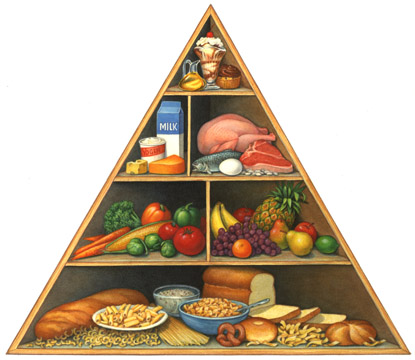 the healthy diet pyramid