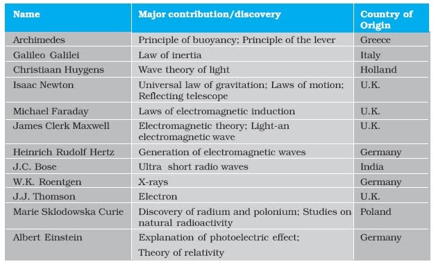 """the relation of physics to other Though, there are many definitions of physics, yet it can be defined as """"the study of the properties of matter, energy and their mutual relationship is called """" physics, major science, dealing with the fundamental constituents of the universe , the forces they exert on one another, and the results produced by."""