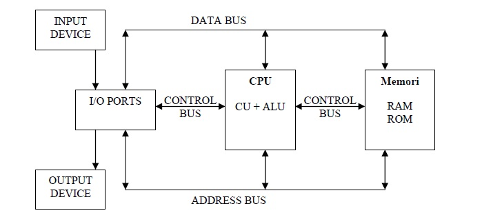 Struktur dan fungsi komputer informasi laptop all in one struktur dan fungsi komputer ccuart Image collections