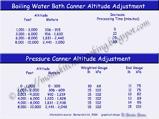 altitude adjustment chart ©http://momskitchencooking.blogspot.com