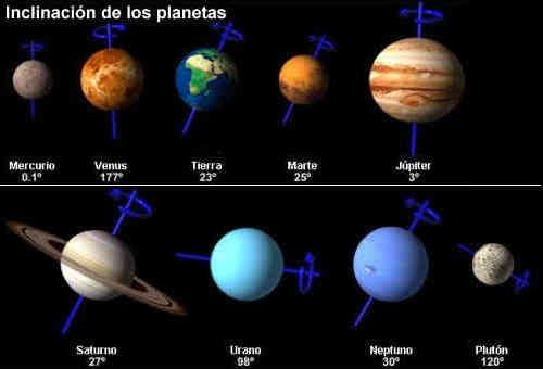 diferencia de los planetas