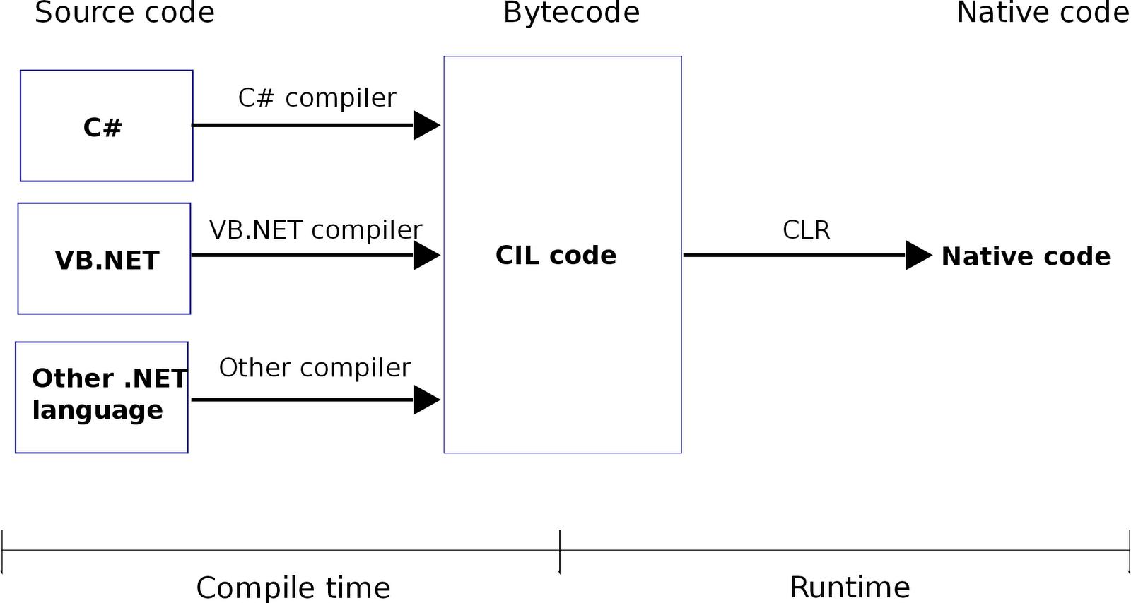 Architecture logicielle clr for Architecture logicielle