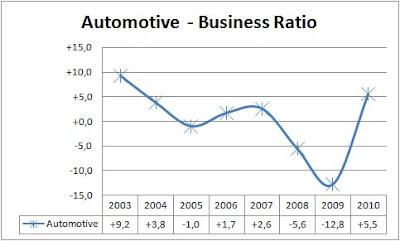 business ratio