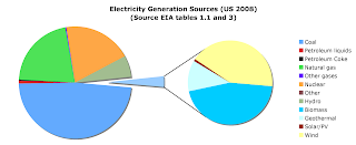 Geothermal Electricity Production