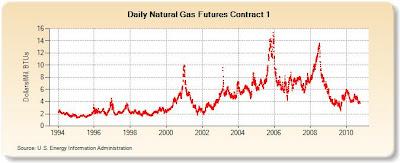 Gas Price Behavior