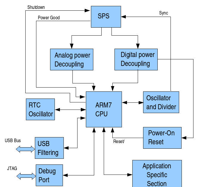 computer language  block diagram of cpu
