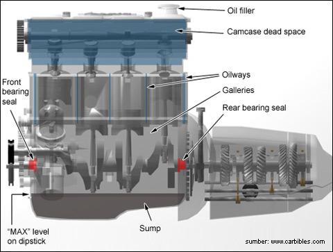 pemakaian bensin yang sangat boros pada mesin bensin