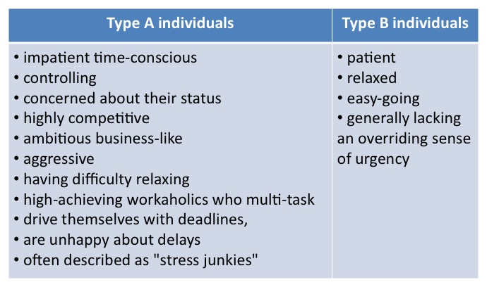 Type A And Type B Personality Dating