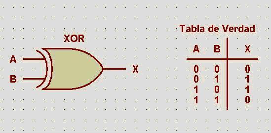 Sistemas digitales vhdl ejemplo 1 como editar compilar for Puerta xor tabla de verdad
