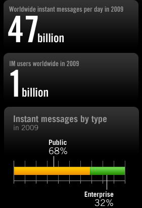 Messenger, or some other IM client or platform. We've come a long way since ...