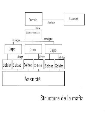 mafia family tree structure