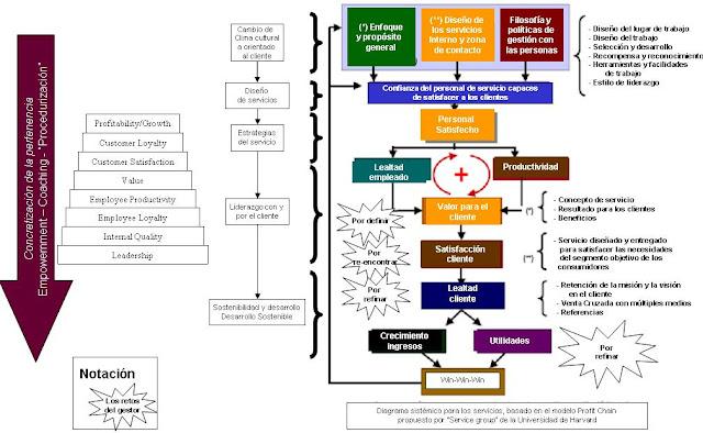 model Profit Chain de la Universidad de Harvard aplicado - (c) Christian A. Estay-Niculcar