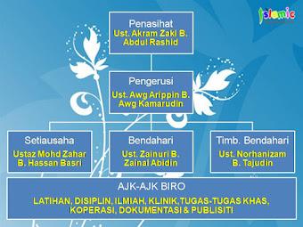 Carta Organisasi DS Sarawak