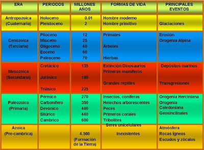 CUADRO EXPLICATIVO ERAS GEOLÓGICAS
