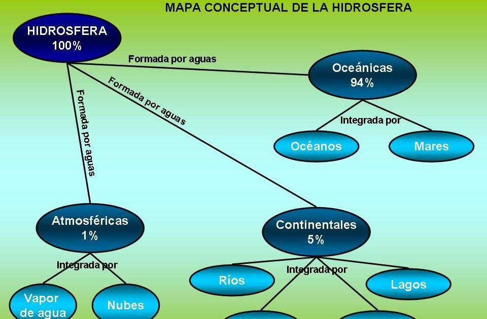 Im genes geograf a mapa conceptual de la hidrosfera for Caracteristicas de la oficina wikipedia