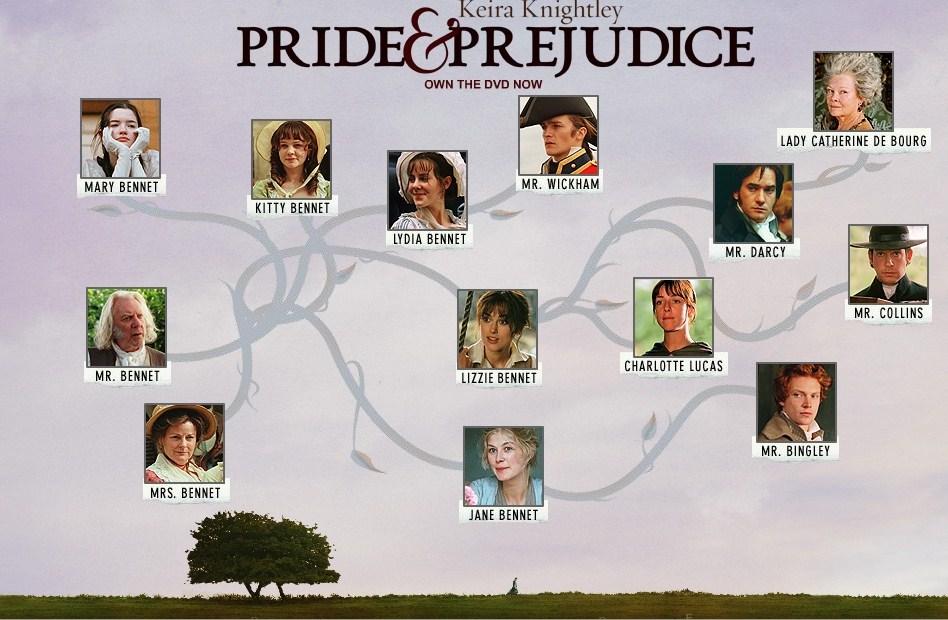 Pride and Prejudice Analysis